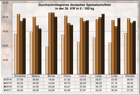 Grafik BLE-Kartoffelmarktbericht KW 36 / 17