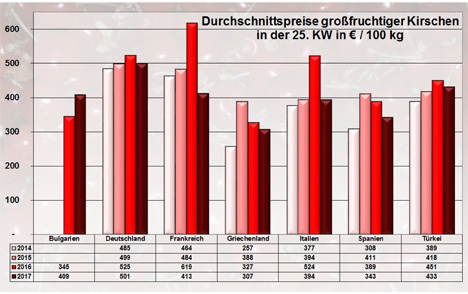 BLE-Marktbericht KW 25 / 17 Grafik Kirschen