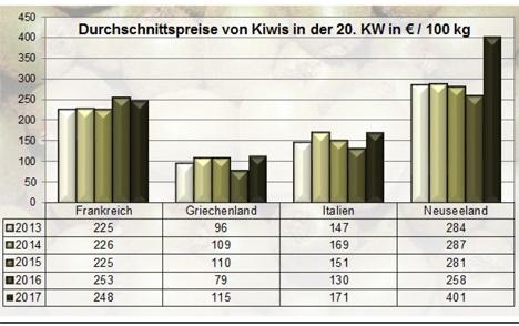 Grafik Kiwi BLE-Marktbericht KW 20 / 17