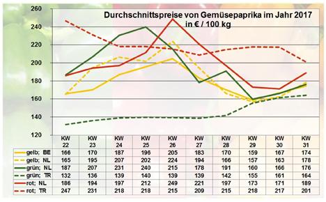 Grafik Paprika BLE-Marktbericht KW 31 / 17