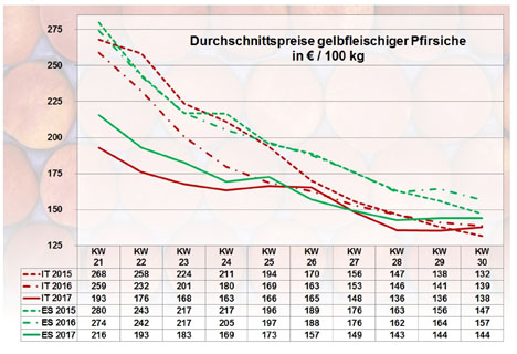 Grafik BLE-Marktbericht KW 30 / 17