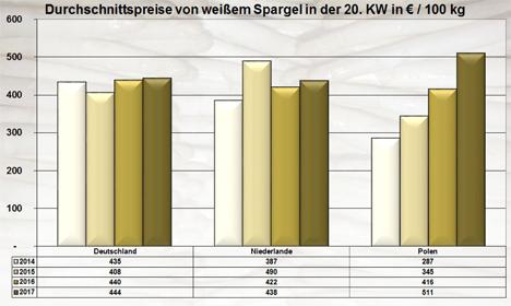 BLE-Marktbericht KW 20 / 17 Grafik Spargel