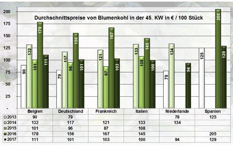 Grafik BLE-Marktbericht KW 45 / 17