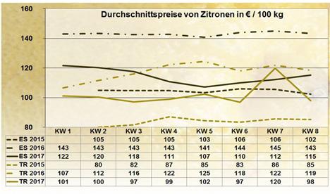 Grafik BLE-Marktbericht KW 8 / 17  Zitronen
