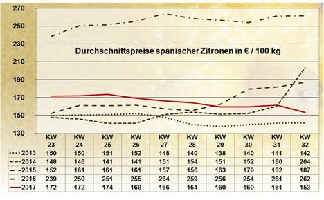 GRafik BLE-Marktbericht KW 32 / 17
