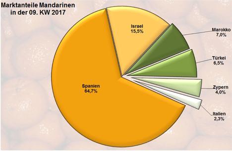 Quelle: BLE-Marktbericht KW 9 / 17 Grafik