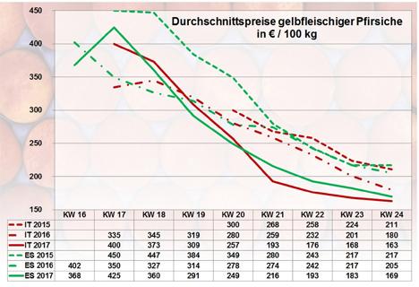 Grafik BLE-Marktbericht KW 24 / 17