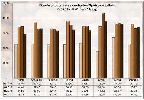 BLE-Kartoffelmarktbericht KW 49 / 17 Kartoffeln Grafik
