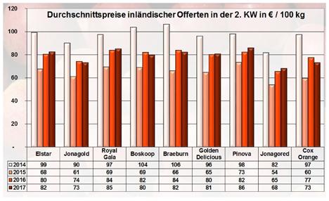 BLE-Marktbericht KW 2 / 17 Grafik