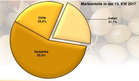 Grafik BLE-Marktbericht KW 13 / 17