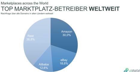 © BVOH Marktplatz-Studie Grafik