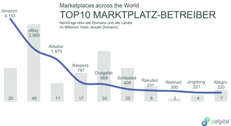 Quelle: BVOH Marktplatz-Studie Grafik