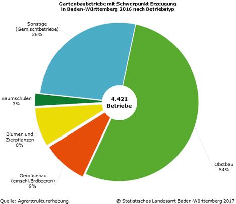 Grafik © Statistisches Landesamt Baden‑Württemberg