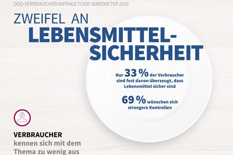 """Quelle: """"obs/Deutsche Gesellschaft für Qualität - DGQ/DGQ"""""""