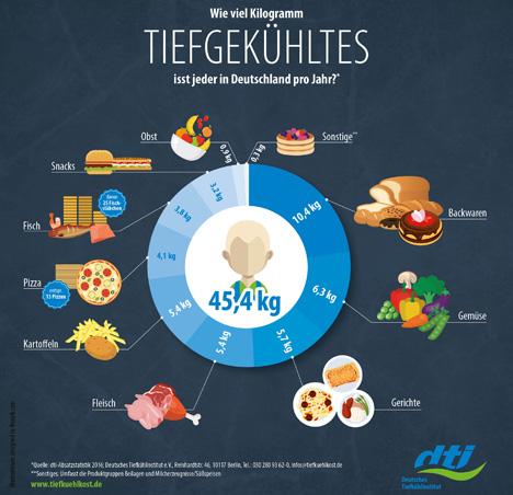 """Wie viel Kilogramm Tiefgekühltes isst jeder in Deutschland pro Jahr? Quellenangabe: """"obs/Deutsches Tiefkühlinstitut e.V./psbrands"""""""