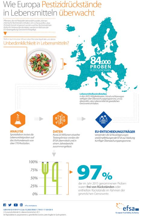 EFSA Infografik: 2017