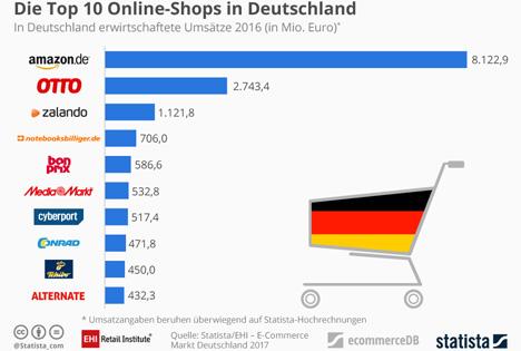 GRafik Top 10 Onlineshops in Deutschland. Bild © EHI und Statista