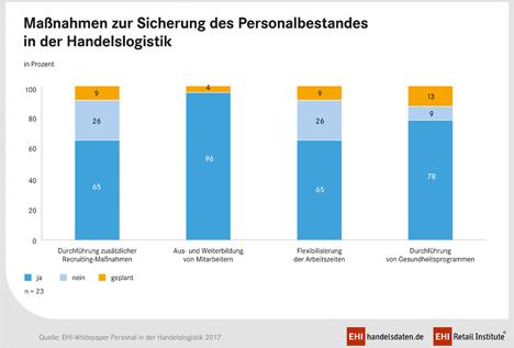 """Quelle: EHI Aus der EHI-Studie """"Personal in der Handelslogistik 2017"""""""
