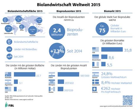 Infographik Weltweit. Quelle: FiBL