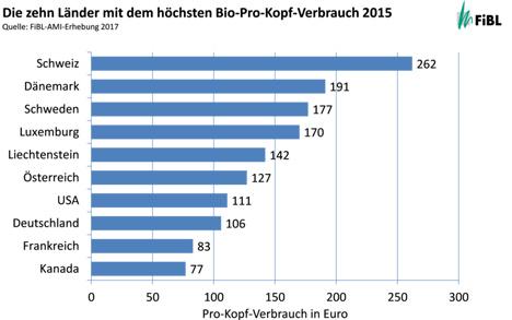 Beim Bio-Pro-Kopf-Verbrauch steht die Schweiz an der Spitze. Quelle: FiBL