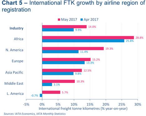 Grafik Quelle: IATA