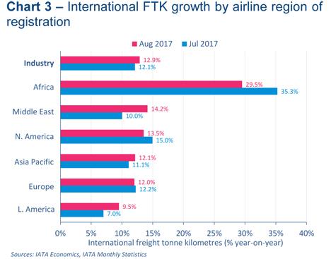 Quelle: IATA