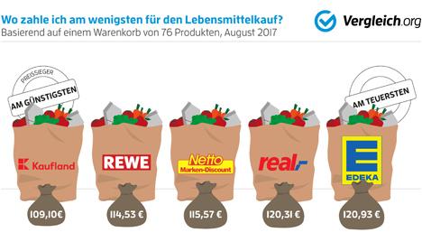 """Grafik Kaufland ist im Vergleich.org-Test der günstigste Supermarkt. Quellen: """"obs/Vergleich.org"""""""