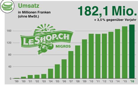 Quelle: LeShop.ch Grafik