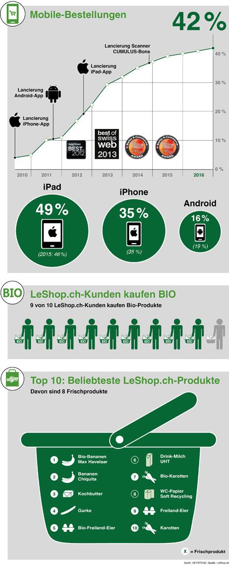 Quelle: LeShop.ch Grafiken