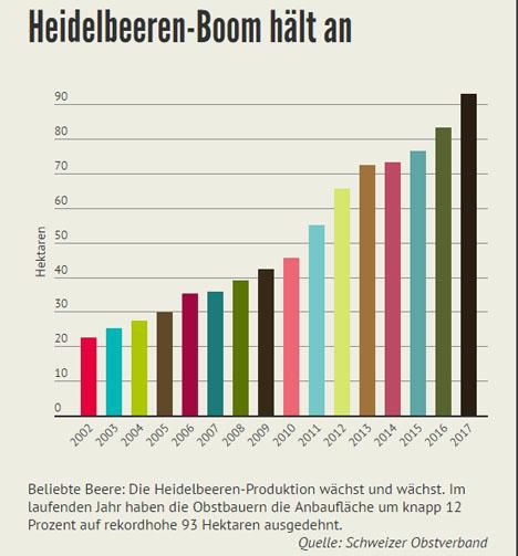 Quelle: Schweizer Obstverband Grafik Schweiz: Heidelbeeren-Boom hält an LID