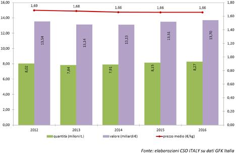 Grafik Quelle Macfrut Consumers' Trend