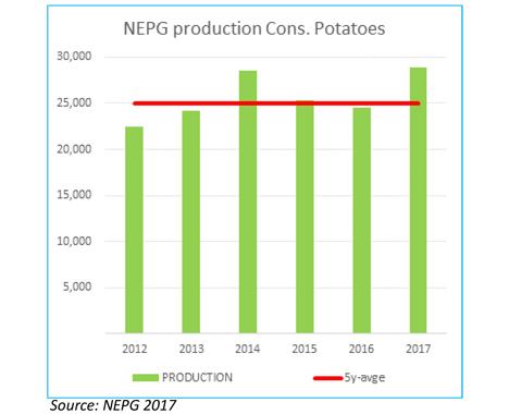 Quelle: NEPG Grafik