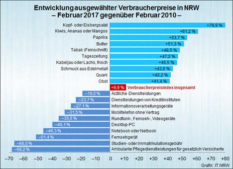 Infografik Quelle: IT.NRW
