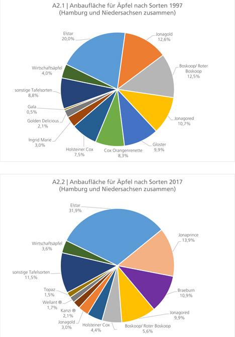 Grafiken Quelle: Landesamt für Statistik Niedersachsen