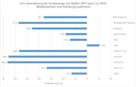 Grafik Quelle: Landesamt für Statistik Niedersachsen