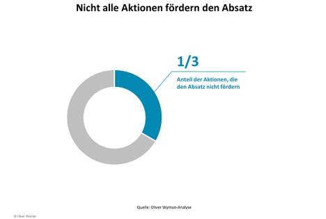 """Infografik: Nicht alle Aktionen fördern den Absatz. Quellenangabe: """"obs/Oliver Wyman"""""""