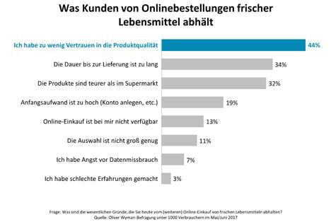 """Grafik Was Kunden von Onlinebestellungen frischer Lebensmittel abhält. Quelle: """"obs/Oliver Wyman"""""""