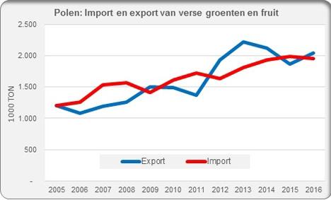 Grafik Quelle: Fruit& Vegetable Facts, Jan Kees Boon