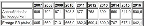 Tabel Die Entwicklung des Gurkenanbaus. Quelle MLUL Brandenburg