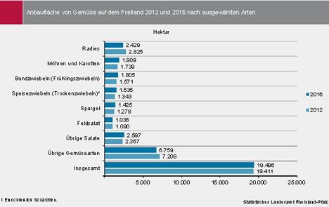 Grafik Quelle: Statistischen Landesamtes Rheinland-Pfalz