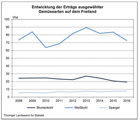 Grafik Quelle: Thüringer Landesamt für Statistik