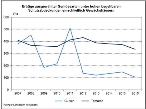Grafik Quelle: Thüringer Landesamtes für Statistik