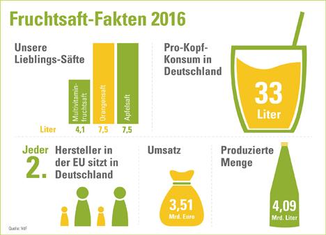 """Infografik Fruchtsaft-Industrie 2016. Quellen: """"obs/VdF Verband der deutschen Fruchtsaft-Industrie"""""""