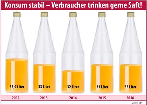"""Grafik 2016 Quellen: """"obs/Verband der deutschen Fruchtsaft-Industrie e. V. (VdF)"""""""