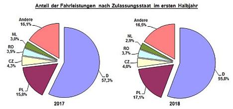 Quelle: Bundesamt für Güterverkehr (BAG)