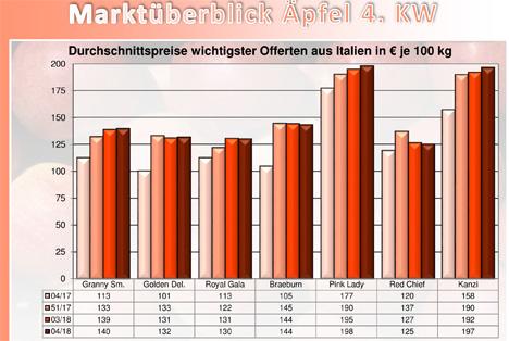 Grafik Apfel BLE-Marktbericht KW 4 / 18