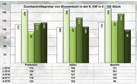 Grafik BLE-Marktbericht KW 6 / 18