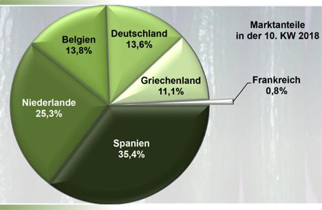 Grafik BLE-Marktbericht KW 10 / 18
