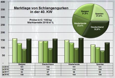 Grafik BLE-Marktbericht KW 40 / 18