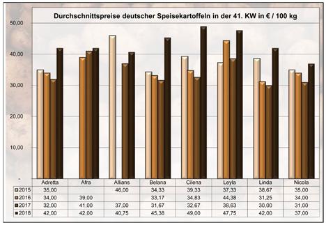 Grafik BLE-Kartoffelmarktbericht KW 41 / 18